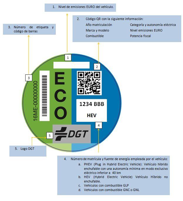 Datos etiquetas ecológicas